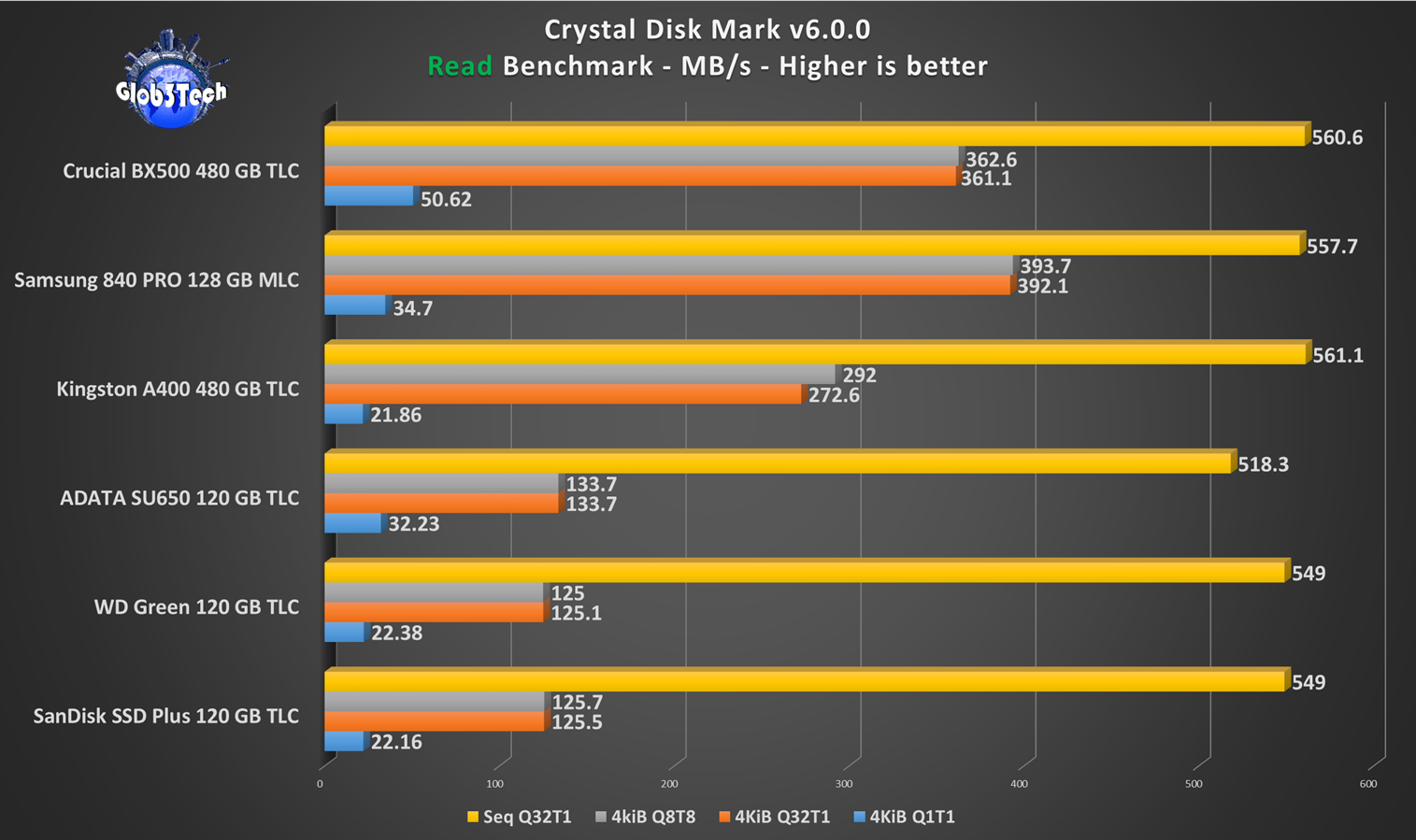 SSD Value Roundup Crucial BX500 – Best bang for buck