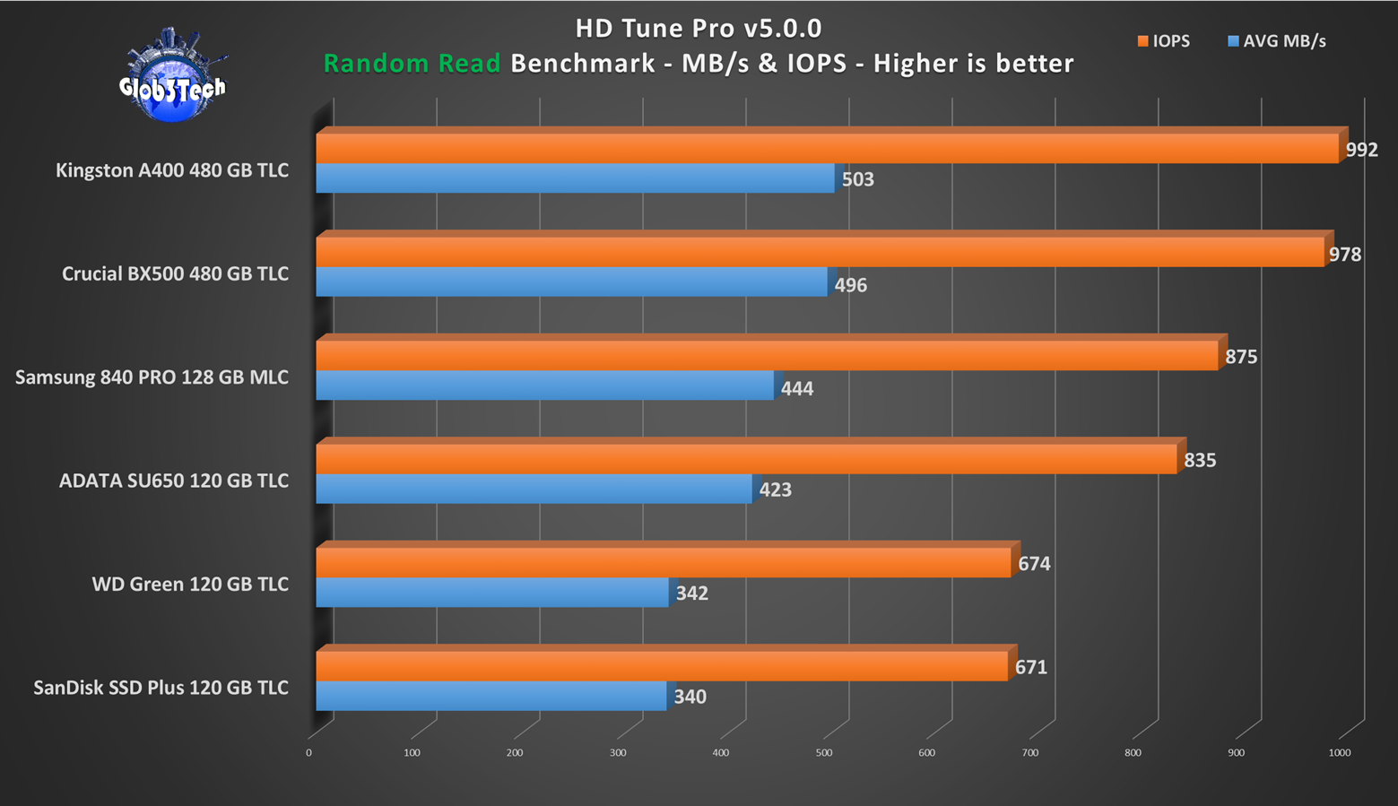SSD Value Roundup Crucial BX500 – Best bang for buck? Kingston A400